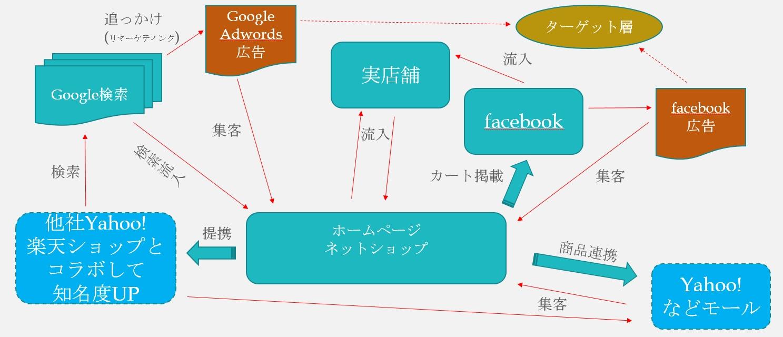 ネットショップ構築モデル