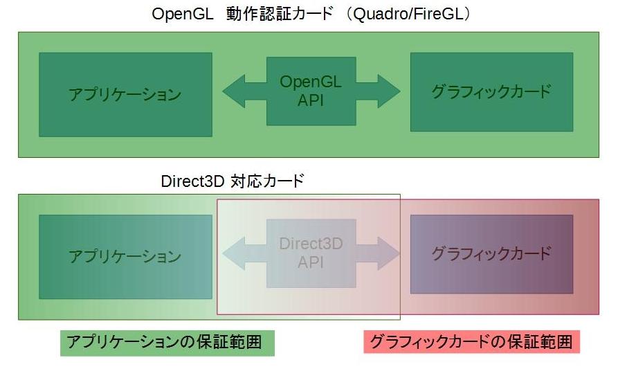 OpenGLとDirect3D GA動作保証範囲