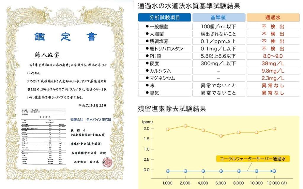 名水鑑定書と水道法水質基準検査結果
