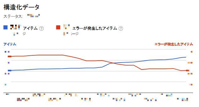 Google Search Content 構造化データ マークアップ